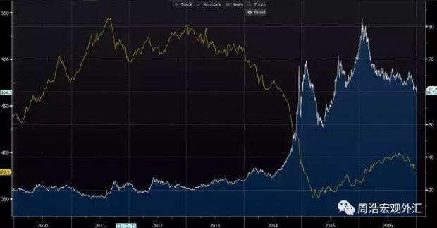 汇率危机:干预、调整和市场底
