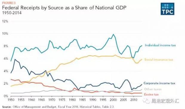 特朗普的经济学困境