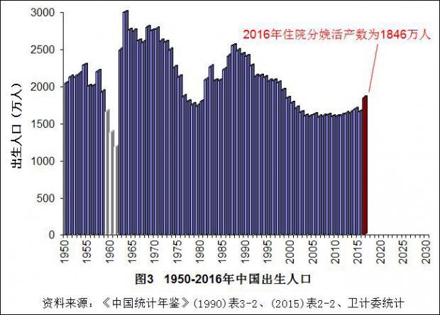 总和生育率_中国人口总和生育率
