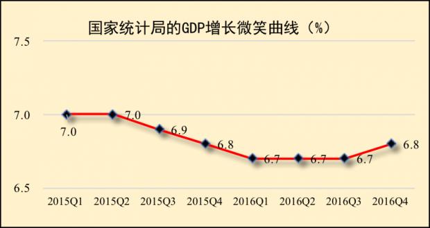 """经济""""浅V""""回升与GDP""""微笑曲线"""""""