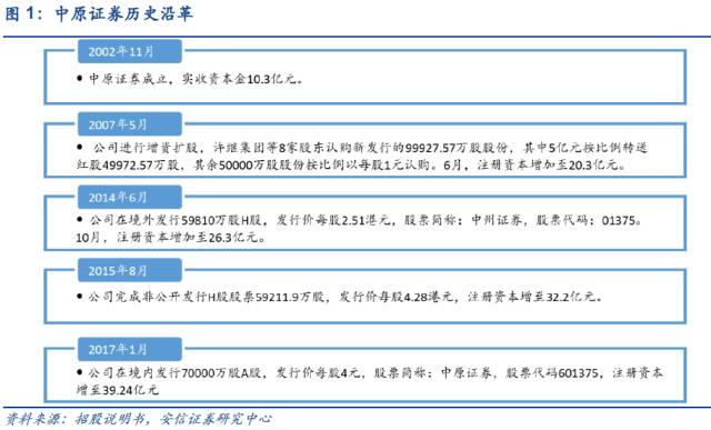 中原证券:港沪融资资本大增,多元发展布局金控
