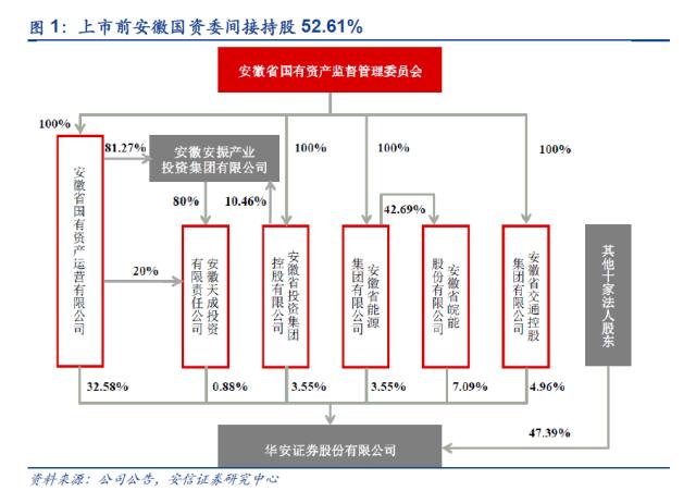 华安证券:夯实安徽本部,布局全国市场