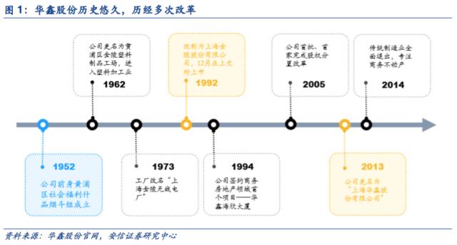 华鑫股份:上海混改花落华鑫,精品券商转型升级