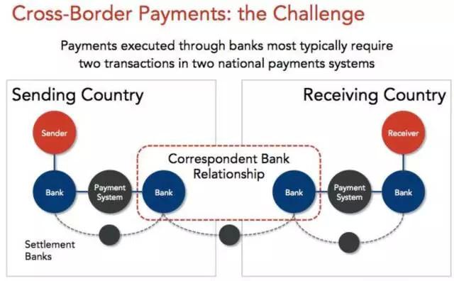 传统银行业之间的跨境支付,繁琐冗长效率低下