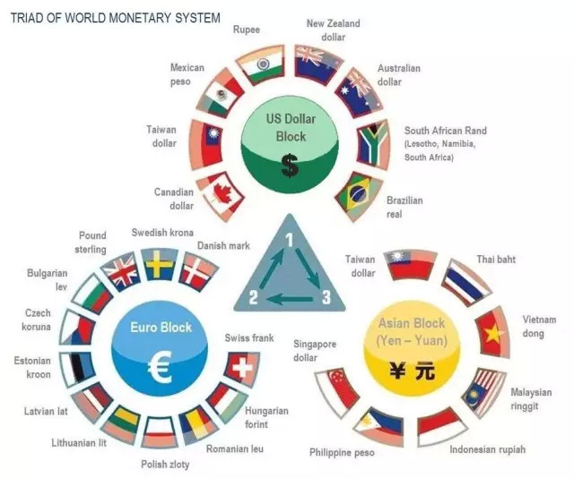 货币交换体系 ,最中心的路由器位置,是巨头们的梦想