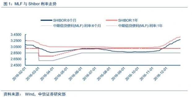 对央行上调MLF、SLF及逆回购利率的解读