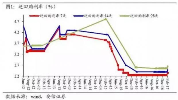 政策利率上调 货币政策趋紧
