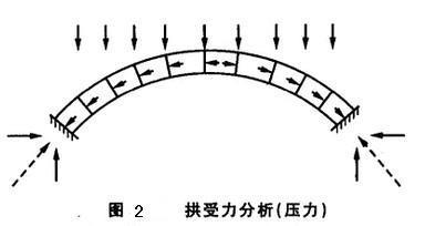 拱形构筑物 | 赵州桥和古罗马水道