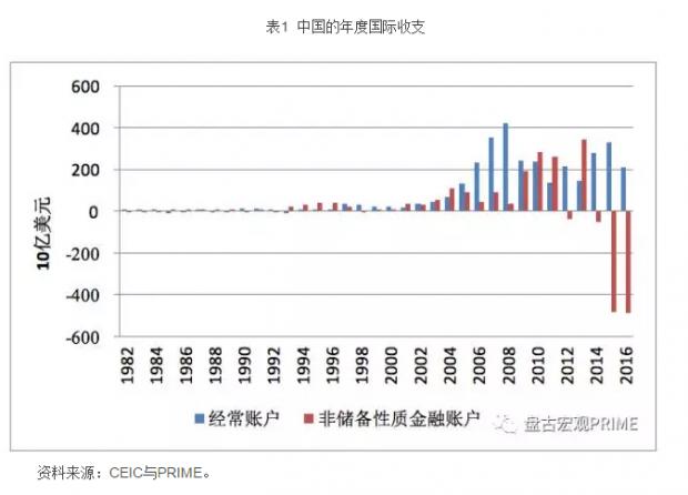 资本外流2016年达峰值 内资外流成主导性因素