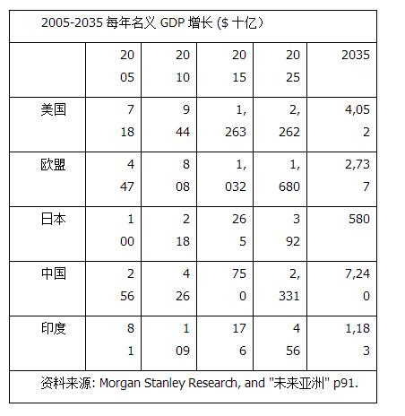 中国如何转变为消费型经济(一)