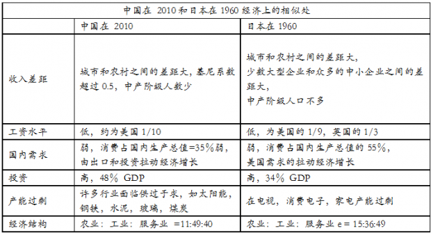 中国如何转变为消费型经济(四)