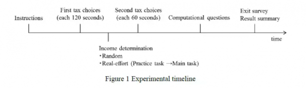 税收选择实验:所得税与消费税是一样的吗?