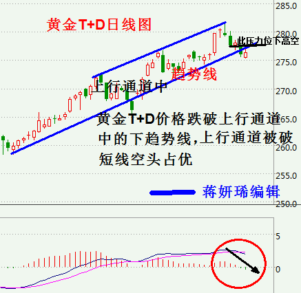 3月6日黄金T+D、白银T+D走势分析及操作建议