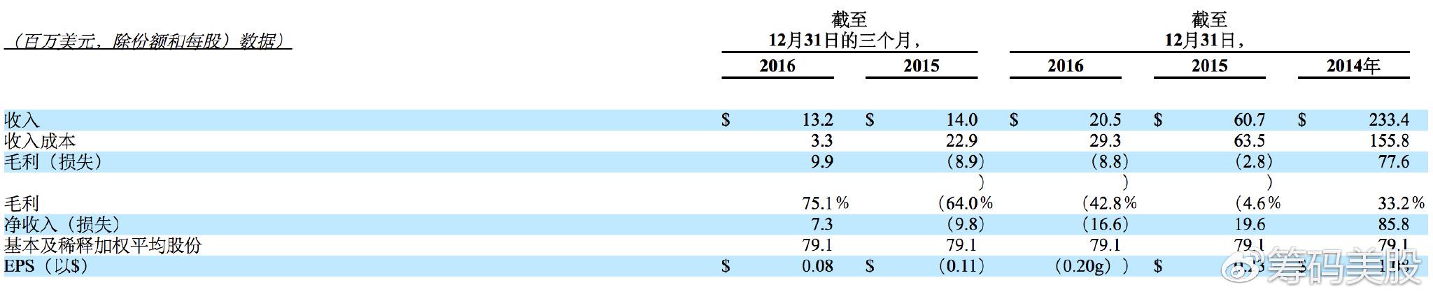 2016年财务数据摘要(单位:百万美元,股份和每股收益除外)
