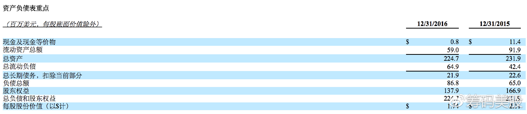 资产负债表摘要(单位:百万美元,每股账面价值除外)