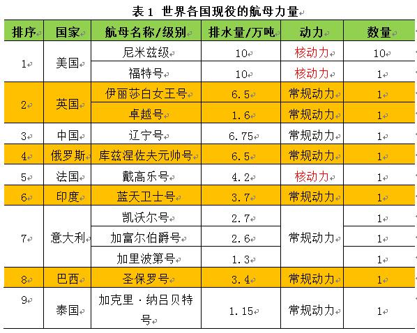 崛起中的中国航空母舰(中)(原创.科普)