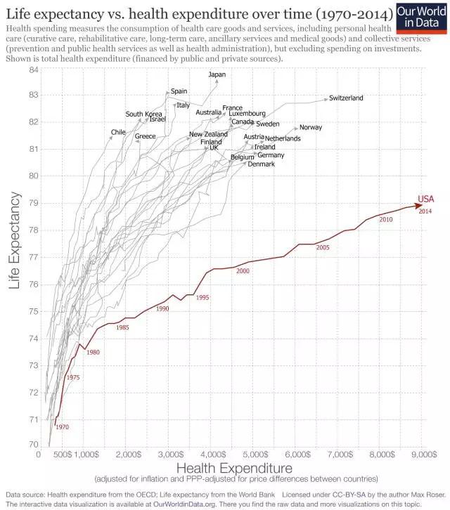 1970-2014年,Y轴是全球预期寿命,X轴是每年健康开支。寿命预期突破100岁,医疗开支超