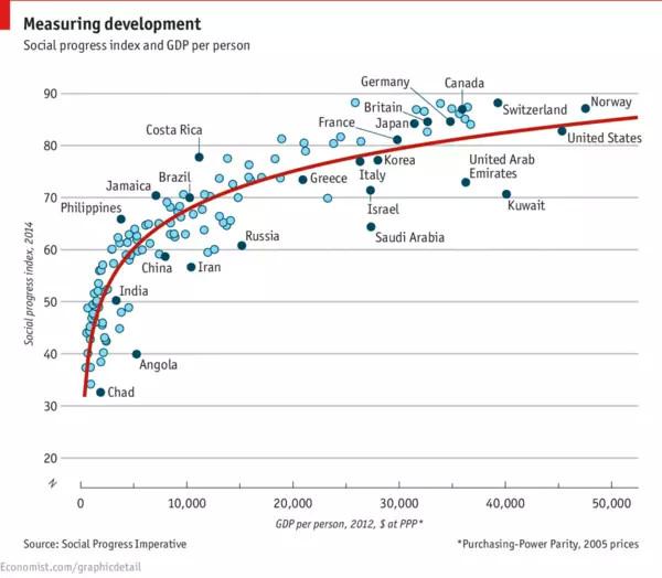 社会发展指数和人均GDP