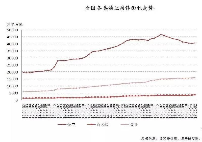 第一仗获胜:全国住宅去化周期由20个月降至13个月