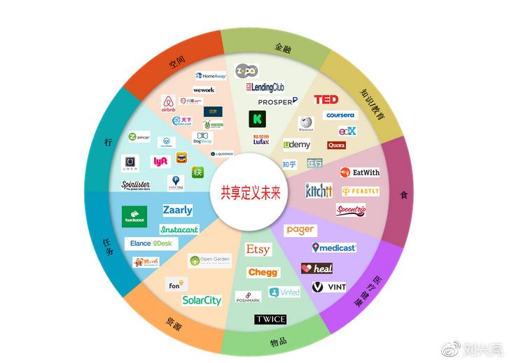 创业3.0时代已来临,共享将定义未来!