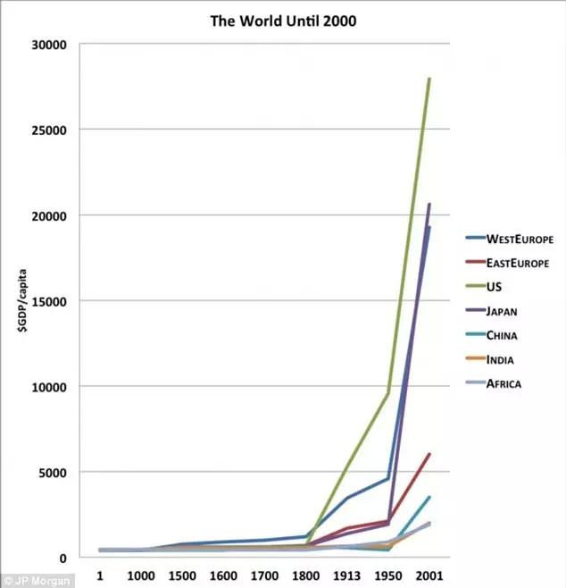公元1年到2000年各区域经济体的GDP增长