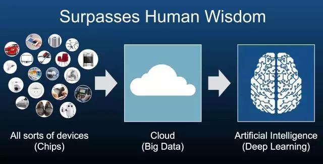 在云端:万亿级产品接入云计算,深度学习为产品赋予『灵魂』