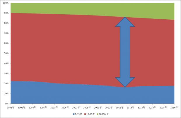 中国人口红利正在消失