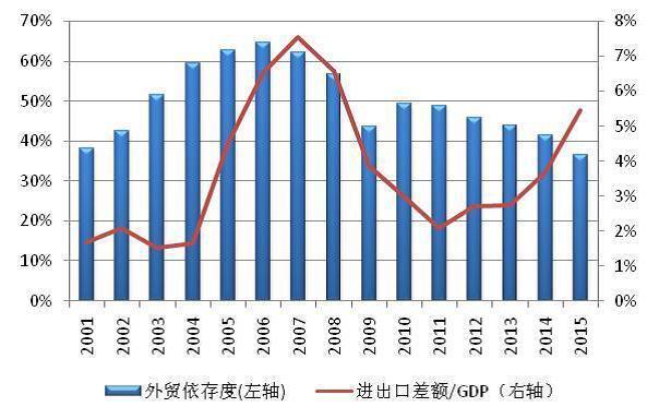 靠深化改革对冲中国经济外部不确定性
