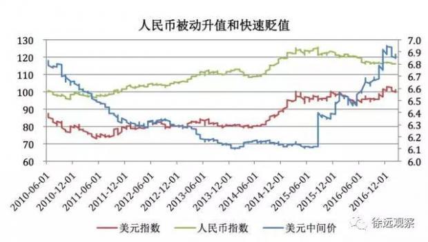 2017年人民币汇率走势:波动加大,企稳回升