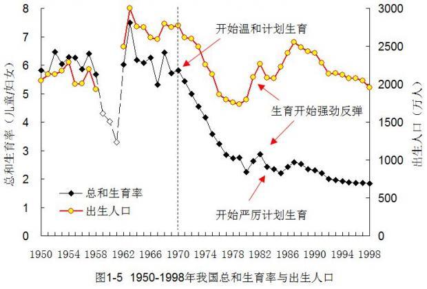中国计划生育的功过是非