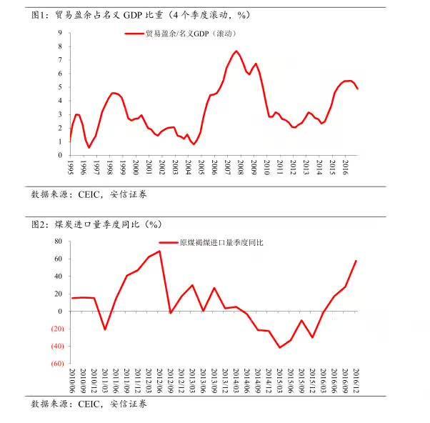 进口大幅增长 经济数据积极