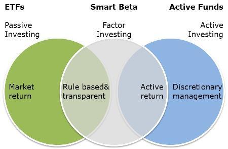 聪明贝塔(Smart Beta)