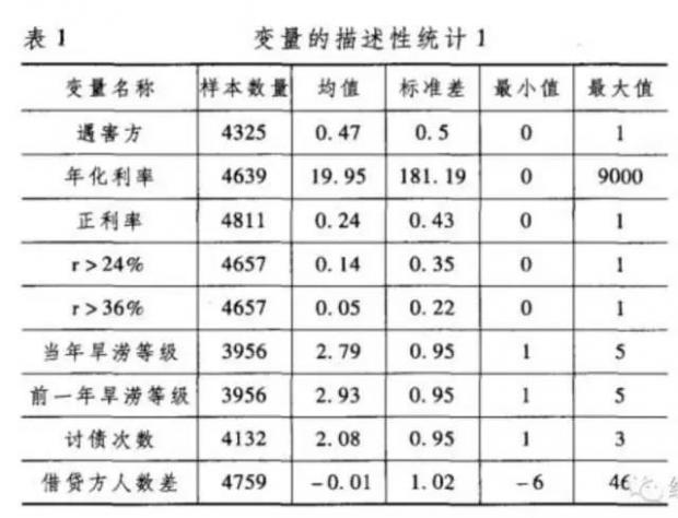 清朝高利贷数据表明:利率越高,放贷方死亡率越高