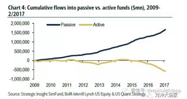 前所未有的拥挤,美国的ETF泡沫要破了?