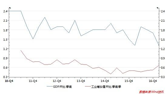 一季度经济数据的三大疑点