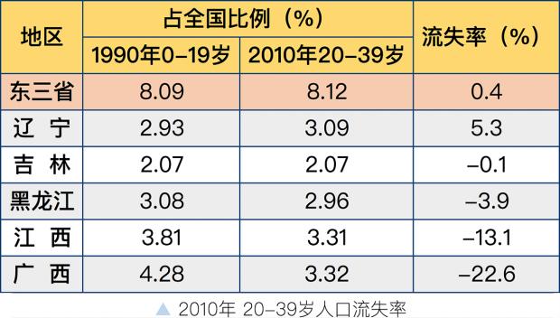 人口视角下的东北衰落和广东崛起
