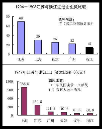 浙江经济与上海的深厚历史渊源