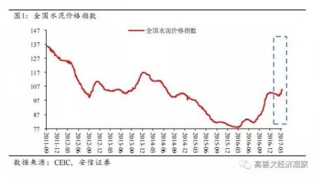 供应逐步响应 商品价格回落