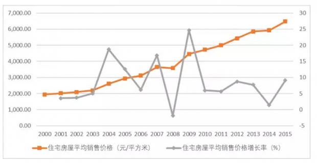 只有中国的房价在涨吗?