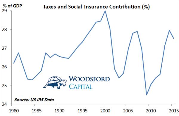 特朗普的减税计划靠谱么?