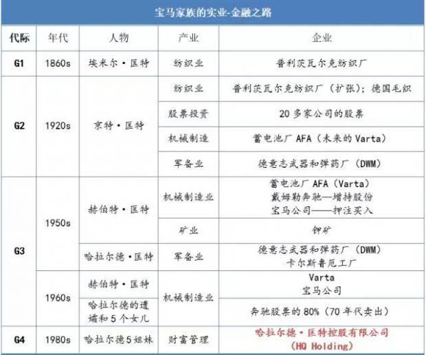 宝马家族:百年财富如何传承?