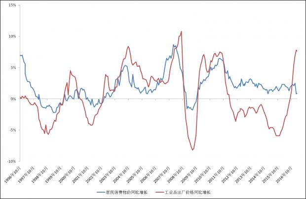 PPI与CPI差距拉大是阶段性经济内在特征的反应