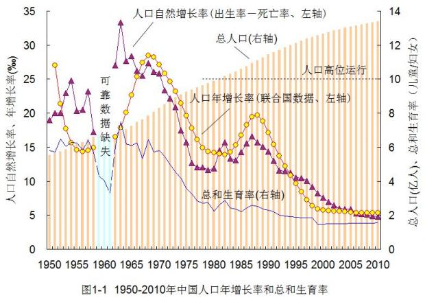 建国前20年人口过度膨胀的制度原因