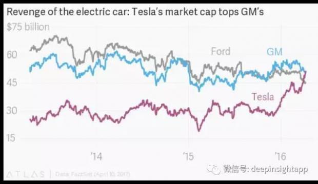 市值超越通用汽车,特斯拉真是下一个苹果吗?