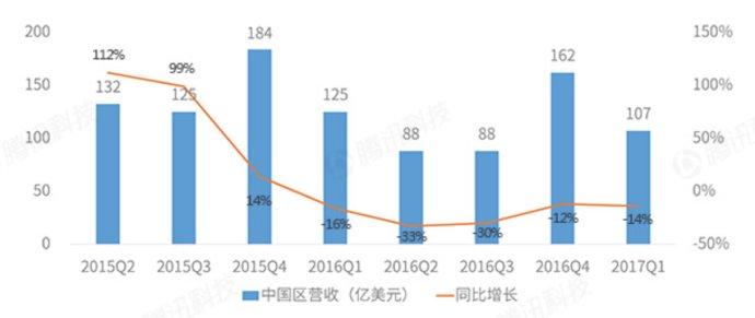 中国人不再热衷购买iPhone了?
