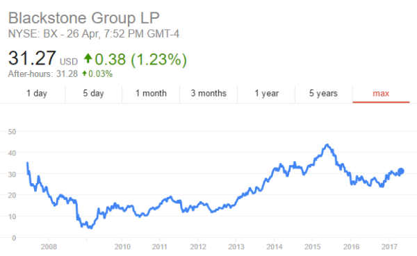 黑石(Blackstone)的私房钱