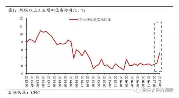 由1季度数据看经济位于供应周期的哪一阶段