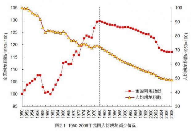 中国人均耕地因人口增长而锐减