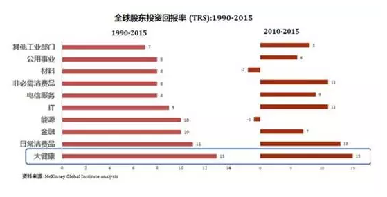 中国大健康领域跨境投资的趋势与机遇