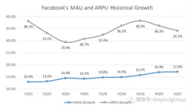 Facebook一季报解读:未来十年要打造怎样的世界?